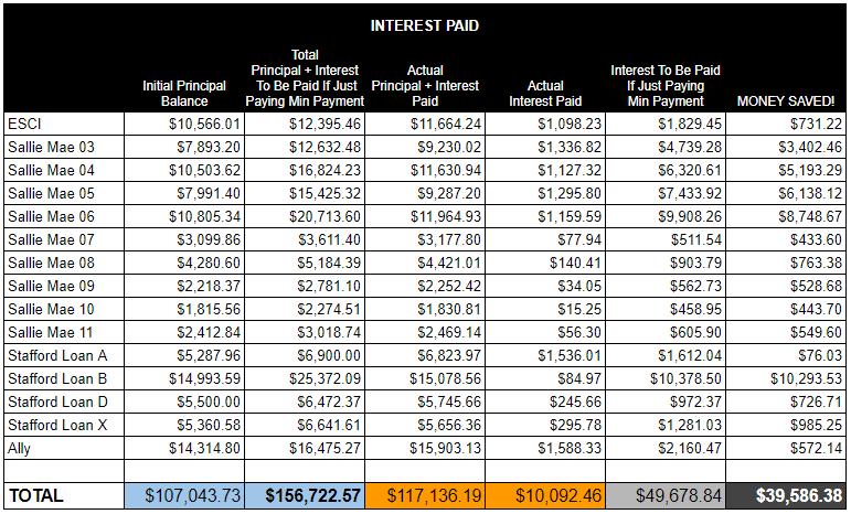 Interest Savings - DebtFreeHappens