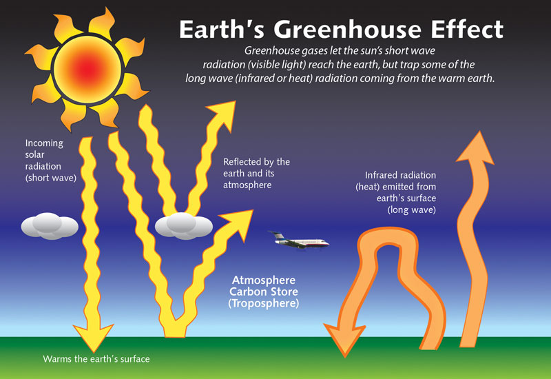 image result for greenhouse effect diagram