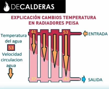 temperatura-radiadores-peisa