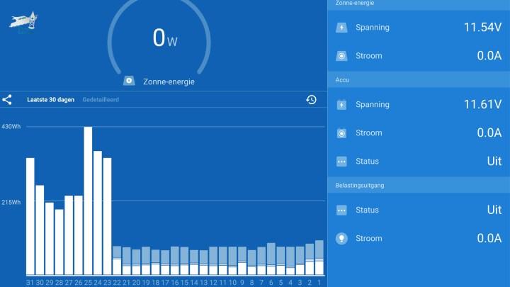 Zonnepanelen op de boot zijn fijn en met deze app zie he het resultaat