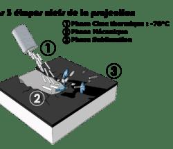étape clef du nettoyage cryogenique par decapsoft