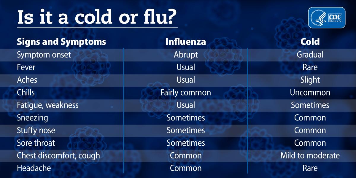 DCH Corner – Cold Vs. Flu - Decatur County Hospital