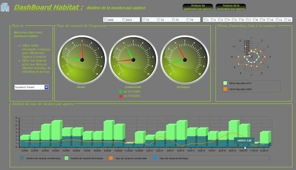 Bi Board Propose Un Portail De Reporting Simple Et Efficace