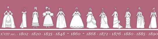 Women fashion evolution - XIX Century