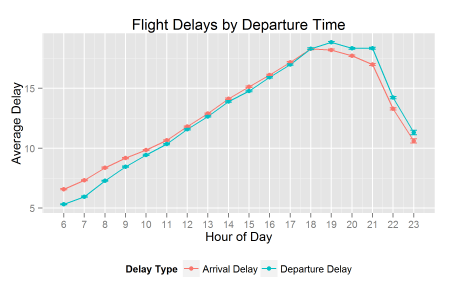 Flight_Delays_By_Hour_DelayType