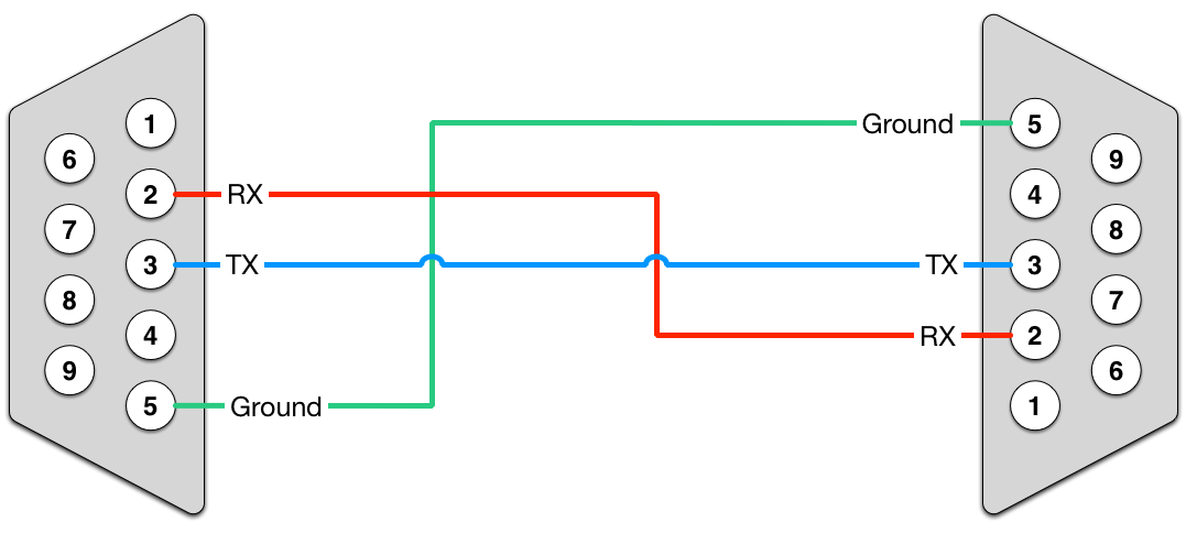 rs232 to rj45 null modem wiring diagram hunter fan switch crossover or vs straight through serial cable simple