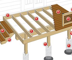 deck plans code compliant details