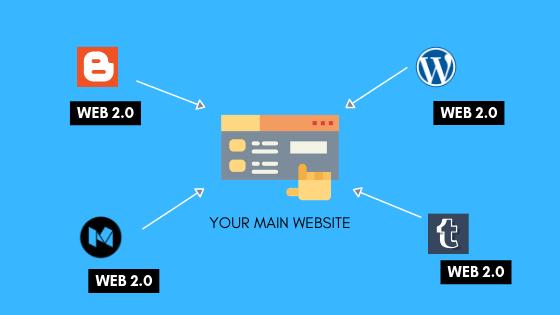 web 2.0 backlinks