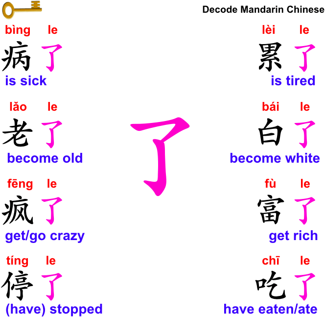 The use of 了 as an auxiliary word