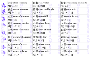 24 Solar Terms in Chinese Lunar Calendar
