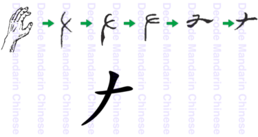 Component ナ: 手 hand X