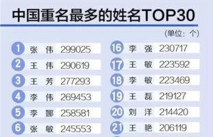 中国重名最多的姓名Top 30