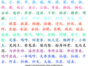 Synonyms of die in Chinese