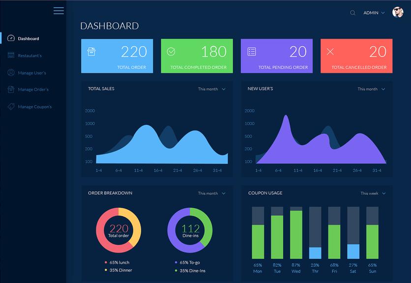30 Best Admin Dashboard PSD Templates Decolore Net