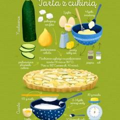 przepisy-kulinarne-ilustracja-plakat-w-ramie-tarta-z-cukinia
