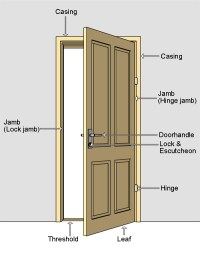 Parts of a hinged door/ door nomenclature