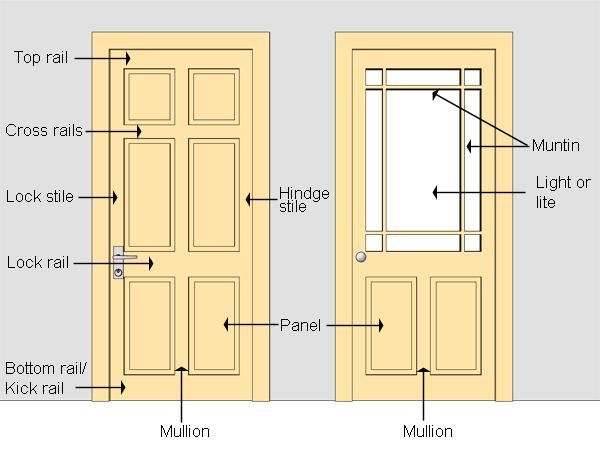 Parts of a hinged door/ door nomenclature