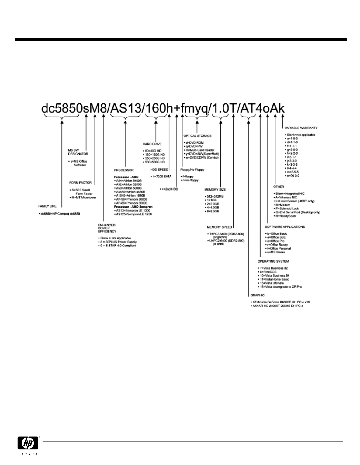 hight resolution of  quickspecs hp compaq dc5850 business pc on dvd parts diagram dish receiver hook up diagram