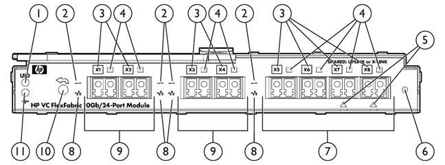 Figure 1 Virtual Connect FlexFabric Module Front Bezel