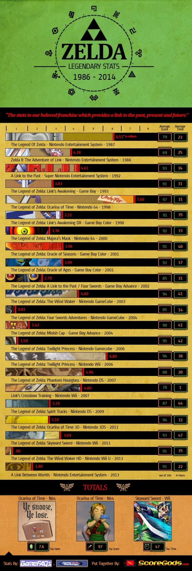 grafico juegos zelda