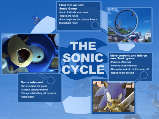 sonic mania sonic ciclo