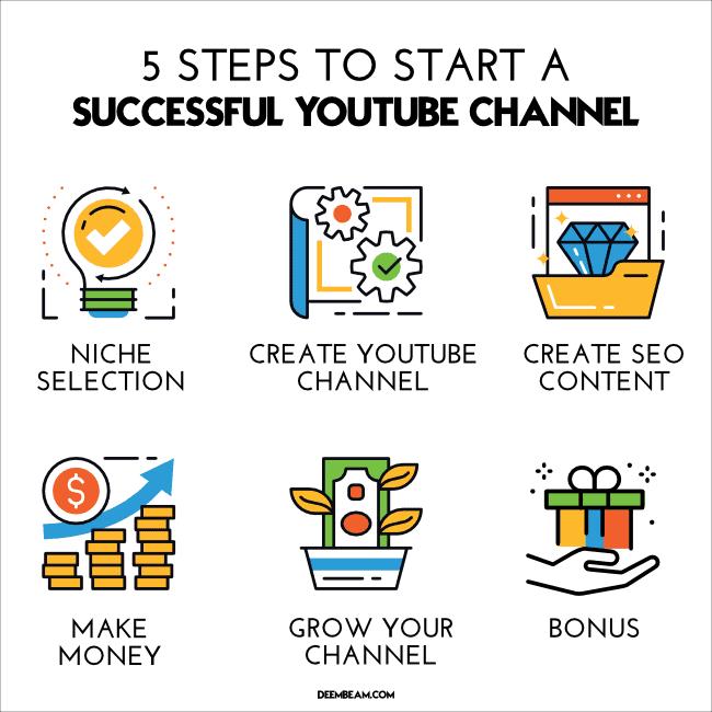 steps-start-youtube-channel