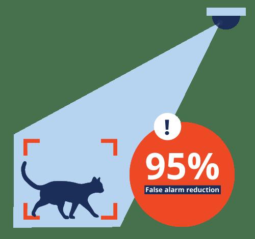 reduce false alarms