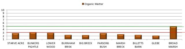 A chart showing soil organic matter levels