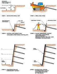 Soil nail wall - soil nailing - Deep Excavation