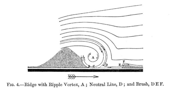 The origin of ripples and other fantastic fluid