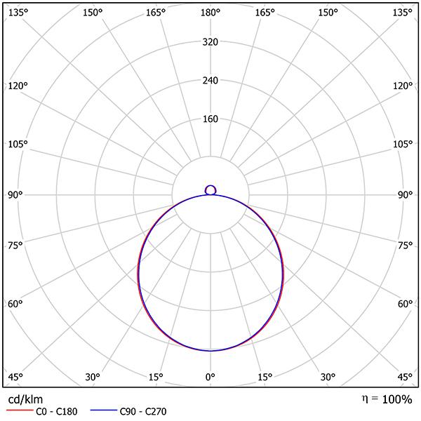 LedgeCircle® D300 • Lettmontert armatur med fleksibel