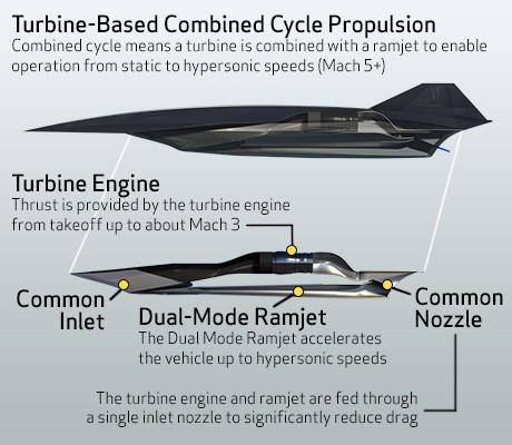 Lockheed Martin SR-72_engine details