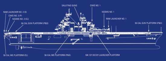 USS America (LHA 6)