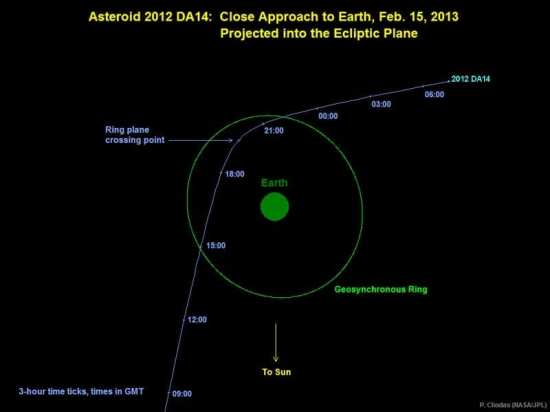 Asteroid 2012 DA14 on Feb 15, 2013