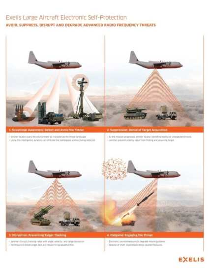 Exelis Large Aircraft EW graphic