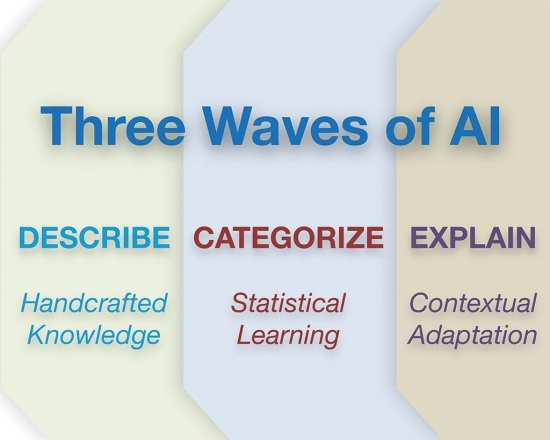 three-waves-of-AI-graphic-DARPA-web