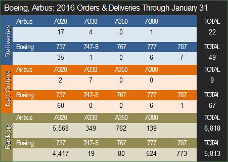 2016 orders