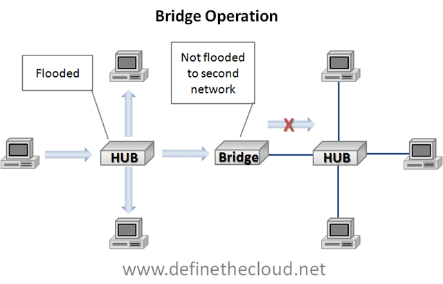 Data Center 101 Local Area Network Switching — Define The Cloud