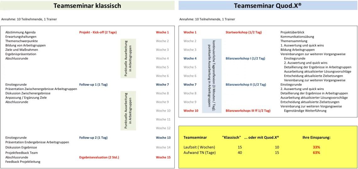 Vergleich Teamseminar