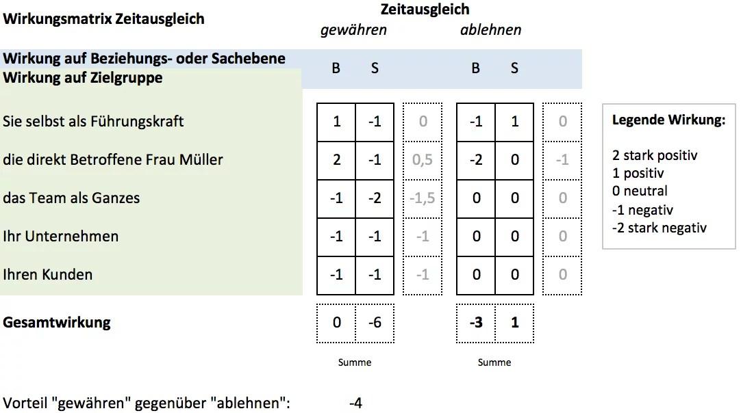 Defranceschi Consulting - Coaching Tipp: Allen Menschen recht getan ... Wirkungsmatrix (2)