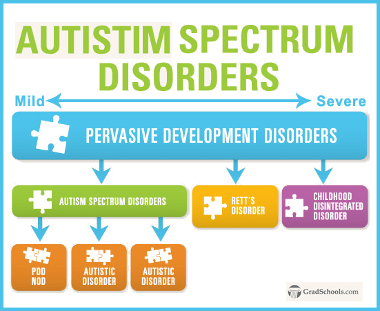 how children with autistic spectrum disorder asd Children with autism spectrum disorder may also have medical issues, such as epilepsy, sleep disorders, limited food preferences or stomach problems ask your child's doctor how to best manage these conditions together.