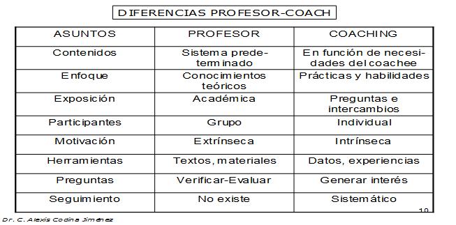 Diferencias entre profesor y coah
