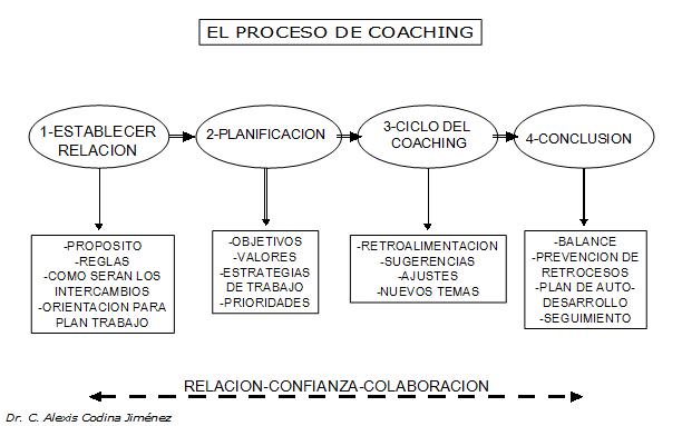 El proceso del Coaching