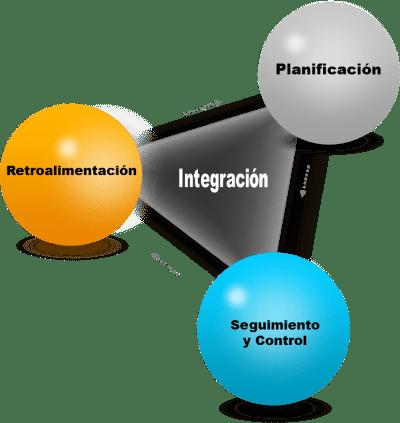 ciclo triangular perpetuo: la planificación, el control y la retroalimentación