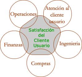 Indicadores de satistaccion del cliente usuario