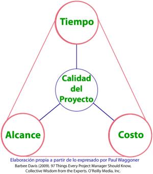 tiempo, costo, alcance y calidad del proyecto