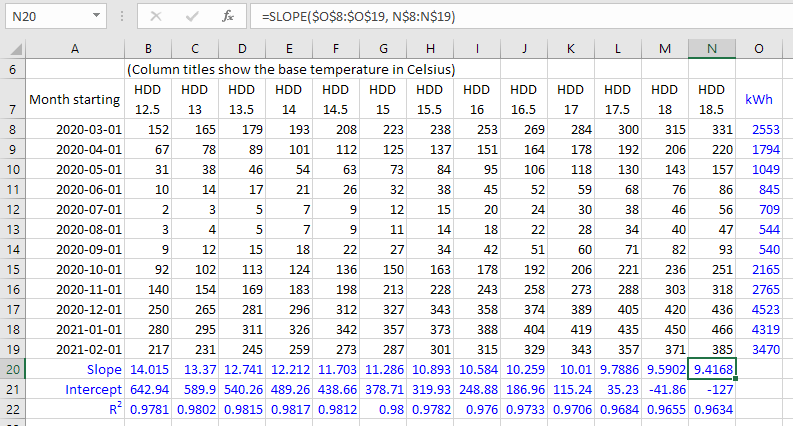 Regression Analysis - Correlate Energy Consumption with Degree Days