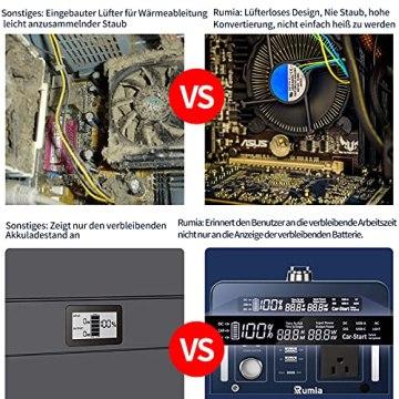 1000 Wh/270000 mAh Rumia Tragbare Powerstation, 230V AC, 2 DC-Port, 3 USB, QC 3.0 und USB Typ C Mobiler Energiespeicher Solar Generator Lithium Ionen Power Station für Reise Camping Emergency - 3