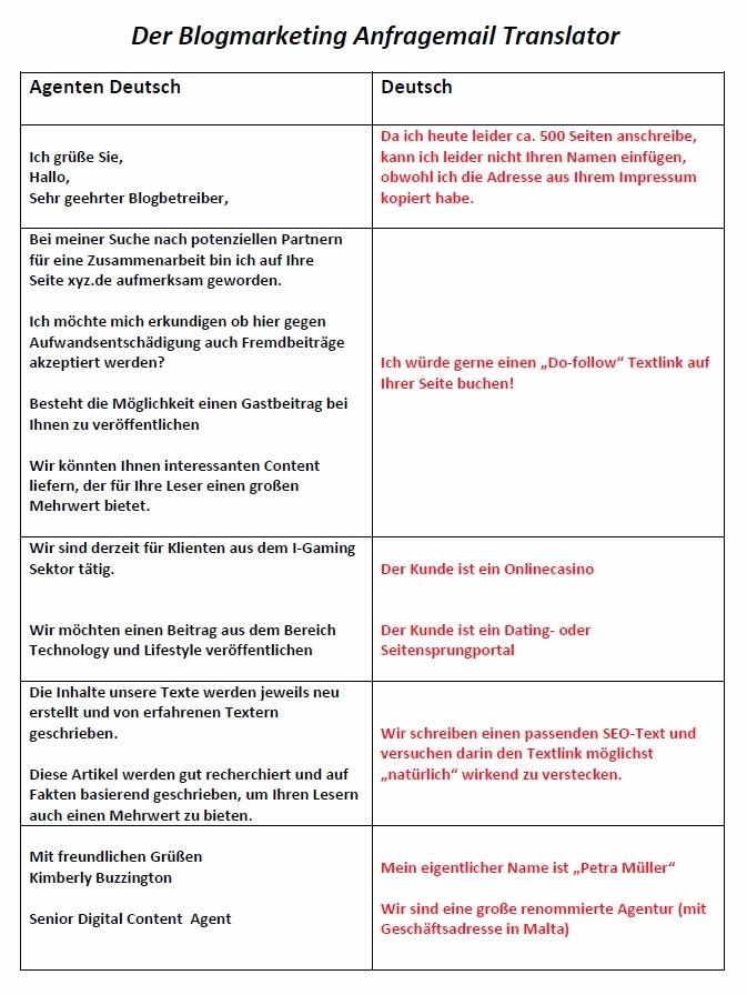 blogmarketing-anfrage-translator