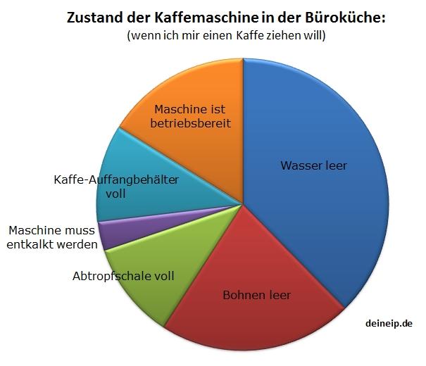 diagramm-kaffemaschine-im-büro